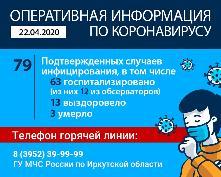 Оперативная информация по коронавирусу на 22.04.2020