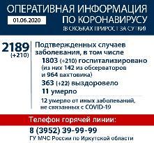 Оперативная информация по коронавирусу на 01.06.2020