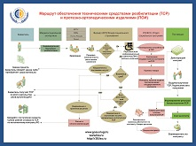 Маршрут обеспечения техническими средствами реабилитации (TCP) и протезно-ортопедическими изделиями (ПОИ)