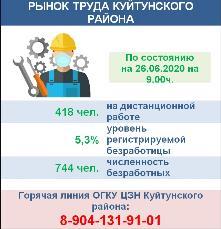 Рынок труда Куйтунского района на 26.06.2020