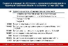 Сводная информация по обстановке с коронавирусной инфекцией на территории Иркутской области по состоянию на 1 мая 2020 года