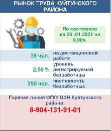 Рынок труда Куйтунского района на 26 января 2021 года