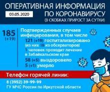 Оперативная информация по коронавирусу на 03.05.2020