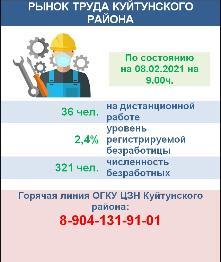Рынок труда Куйтунского района на 08 февраля 2021 года