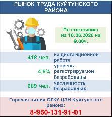 Рынок труда Куйтунского района на 10.06.2020