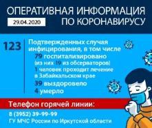 Оперативная информация по коронавирусу на 30.04.2020