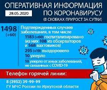 Оперативная информация по коронавирусу на 28.05.2020