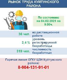 Рынок труда Куйтунского района на 04 февраля 2021 года
