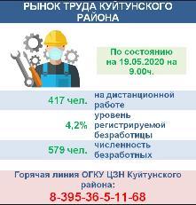 РЫНОК ТРУДА КУЙТУНСКОГО РАЙОНА на 19.05.2020