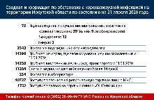 Сводная информация по обстановке с коронавирусной инфекцией на территории Иркутской области по состоянию на 21 апреля 2020 года