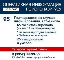 Оперативная информация по коронавирусу на 26.04.2020