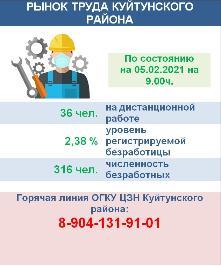 Рынок труда Куйтунского района на 05 февраля 2021 года