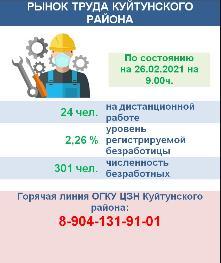 Рынок труда Куйтунского района на 26 февраля 2021 года
