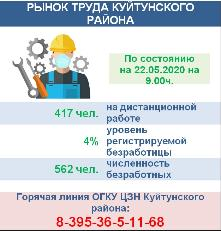 РЫНОК ТРУДА КУЙТУНСКОГО РАЙОНА на 22.05.2020