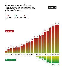 Как меняется число заболевших и выздоровевших от коронавируса в Иркутской области на 21.04.2020