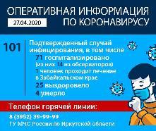 Оперативная информация по коронавирусу на 27.04.2020