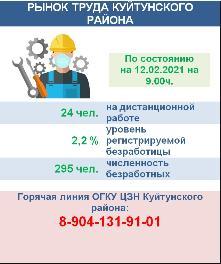 Рынок труда Куйтунского района на 12 февраля 2021 года