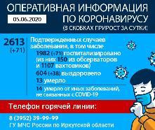 Оперативная информация по коронавирусу на 05.06.2020