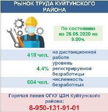 РЫНОК ТРУДА КУЙТУНСКОГО РАЙОНА на 26.05.2020
