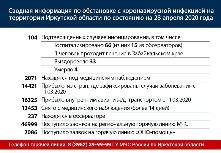 Сводная информация по обстановке с коронавирусной инфекцией на территории Иркутской области по состоянию на 28 апреля 2020 года