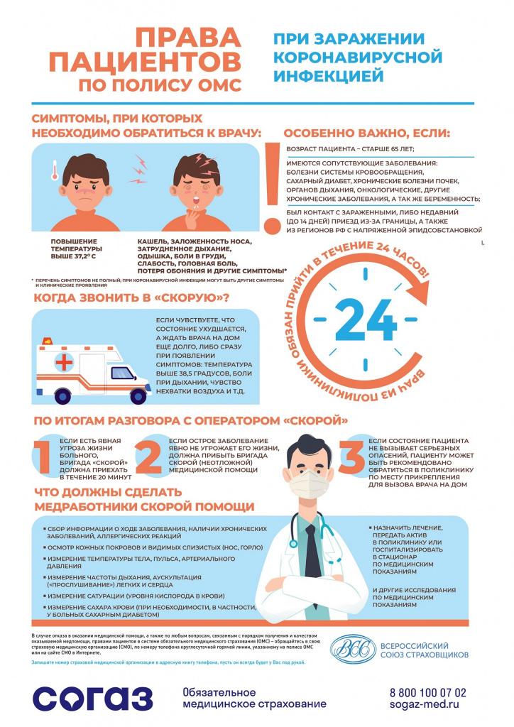 Права пациентов при заражении коронавирусом.jpg