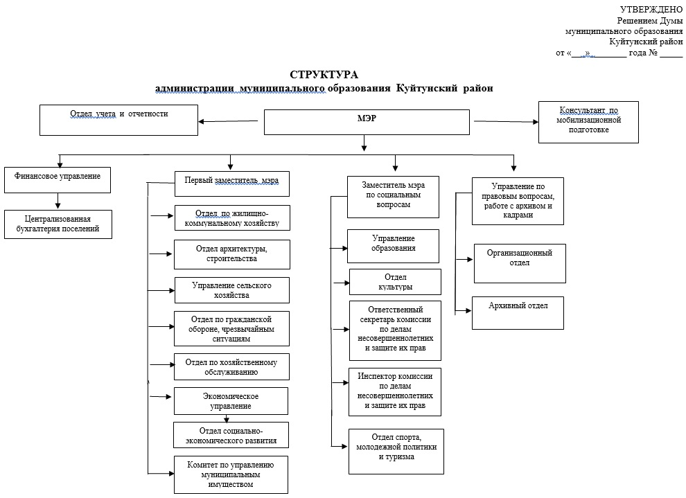 структура_админ2021.jpg