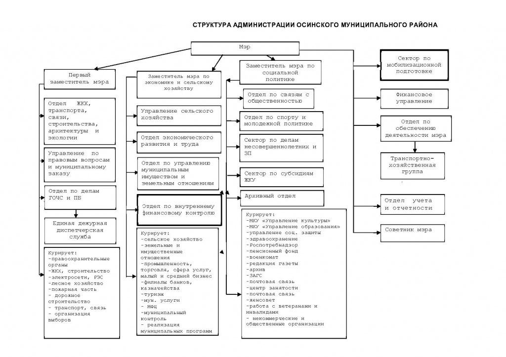 Структура   2020г.jpg