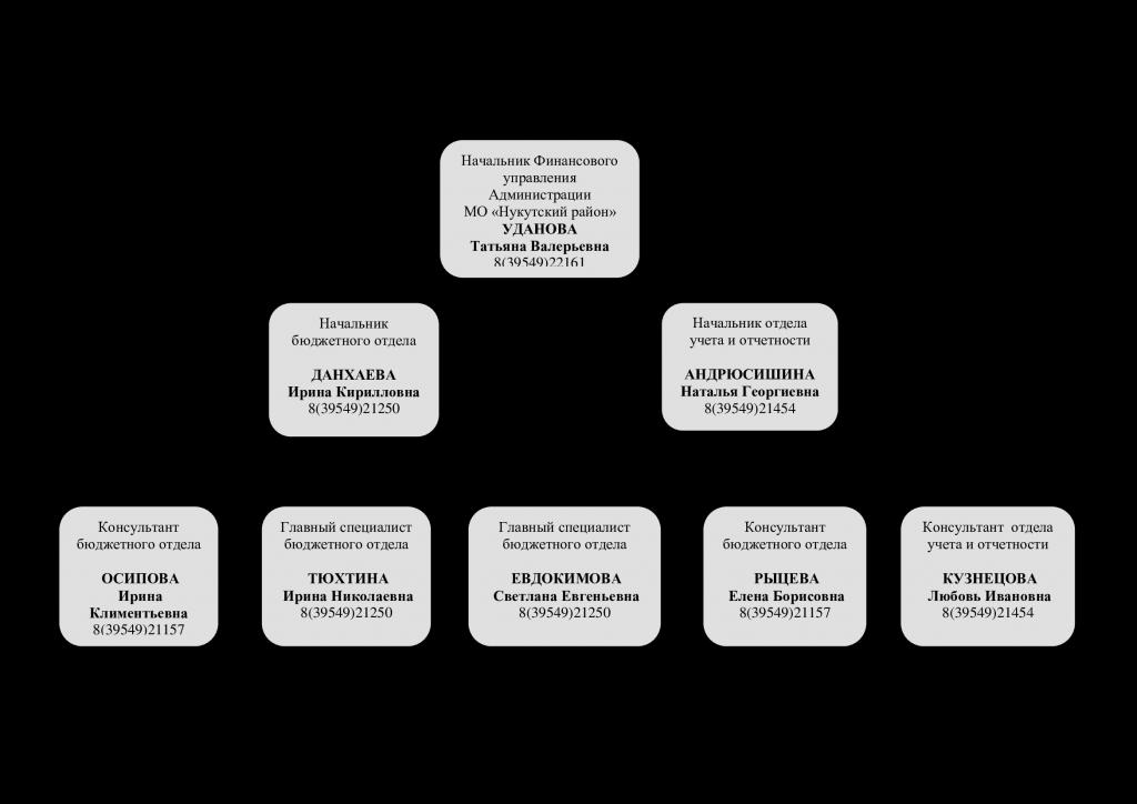 Структура-Финансовое управление.png