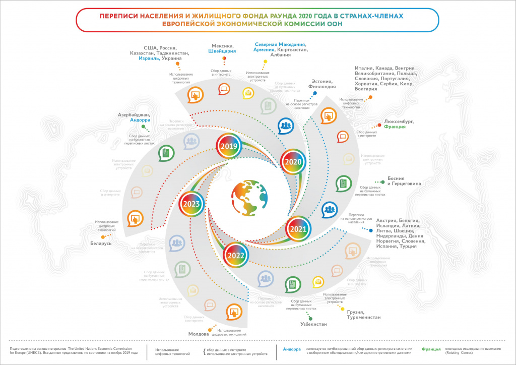 Инфографика_Переписи населения в зарубежных странах.jpg