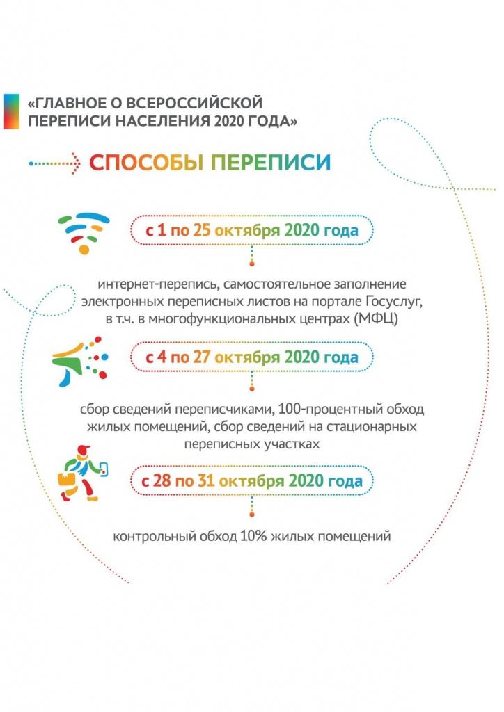 Инфографика сроки ВПН2020