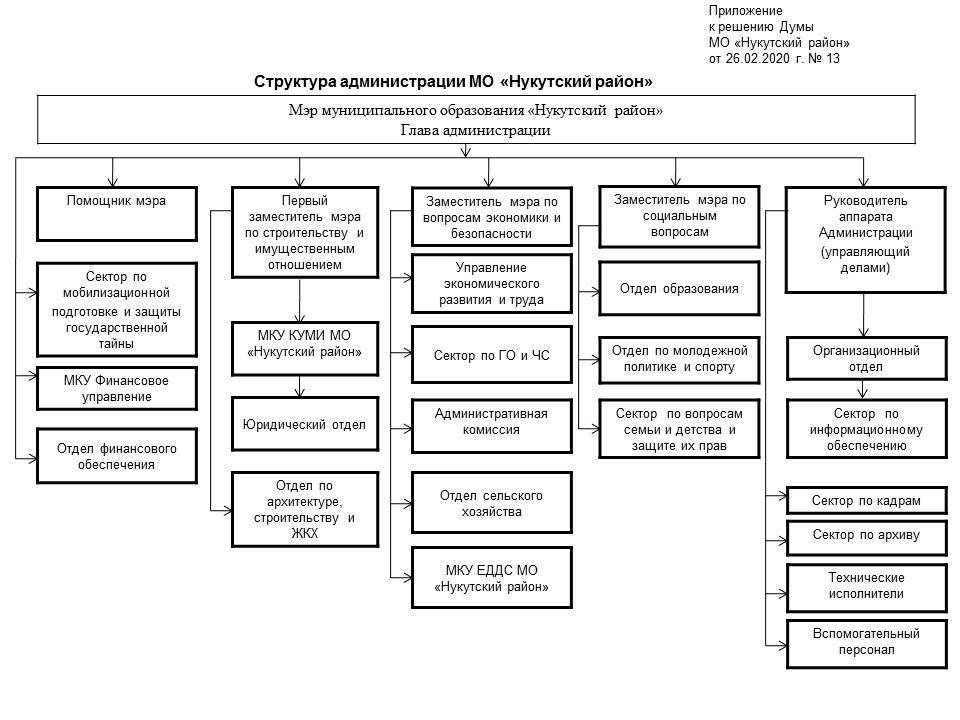 Структура Администрации МО «Нукутский район» 2019 (2).png