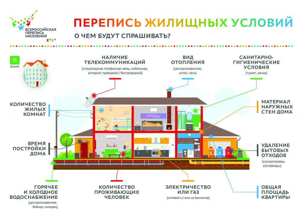 IG-_-Perepis-zhilishchnykh-usloviy.jpg
