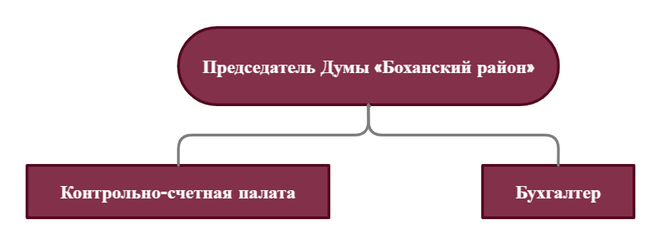 Структуры Думы Боханского района