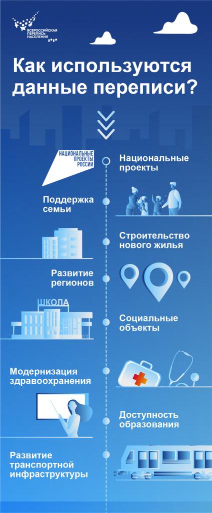 Как используются данные переписи (1).jpg