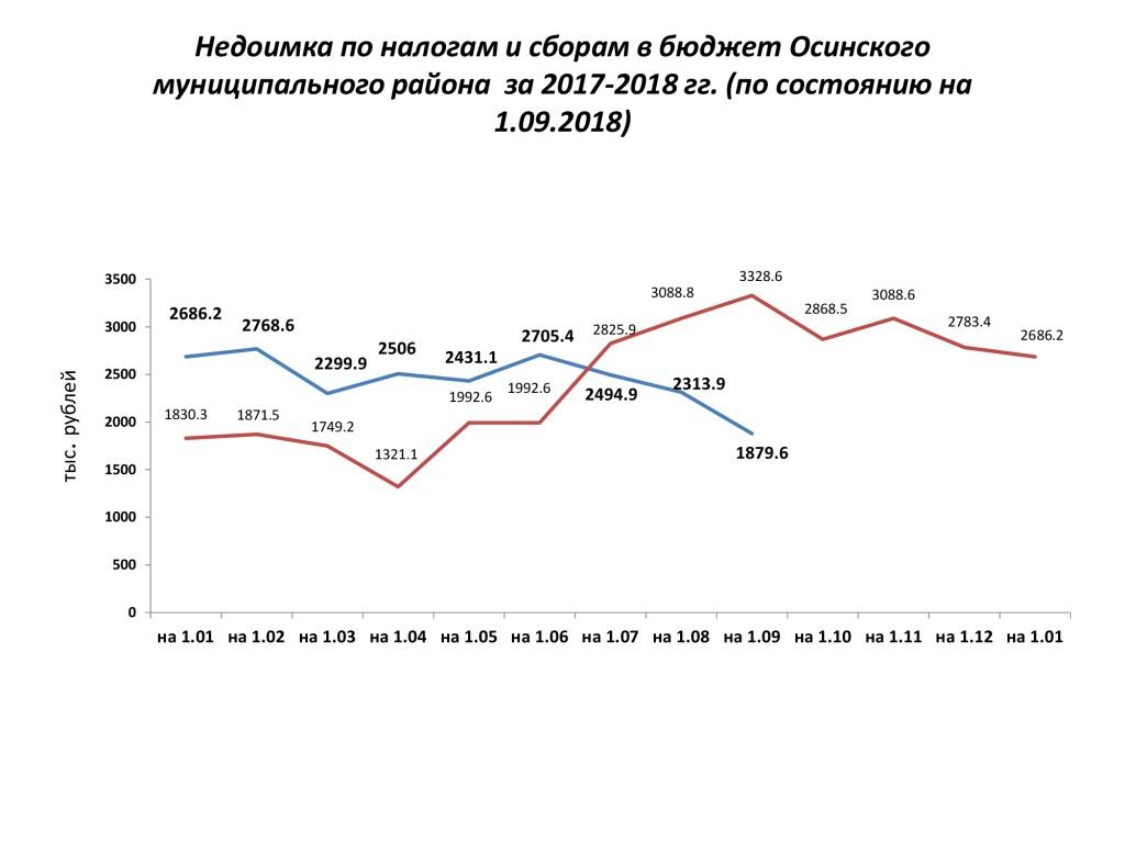 Недоимка-по-налогам-и-сборам-в-бюджет-Осинского (1).jpg