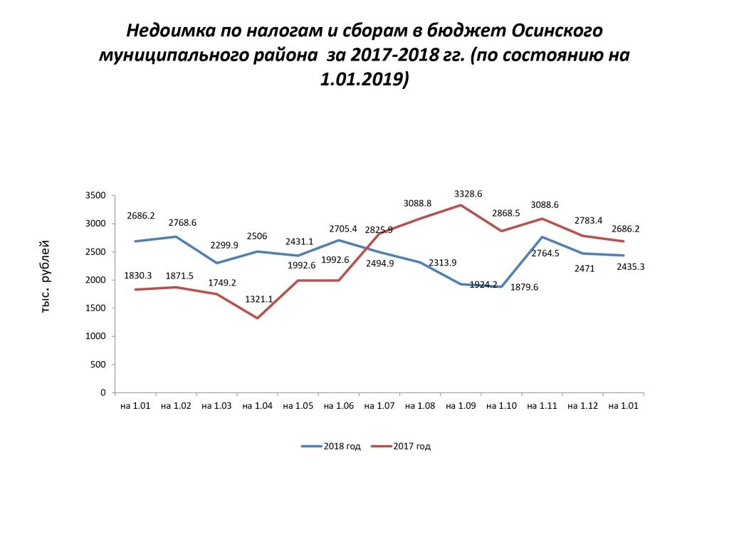 Недоимка-по-налогам-и-сборам-в-бюджет-Осинского (2).jpg