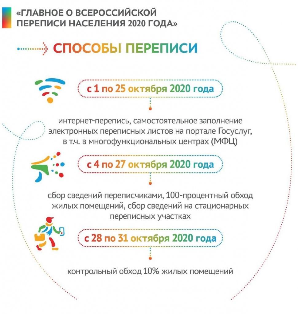 Инфографика сроки ВПН2020.jpg