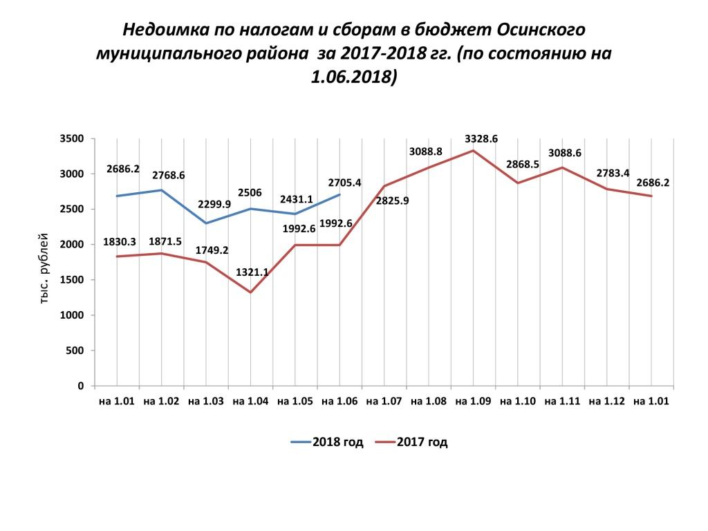 Недоимка-по-налогам-и-сборам-в-бюджет-Осинского.jpg