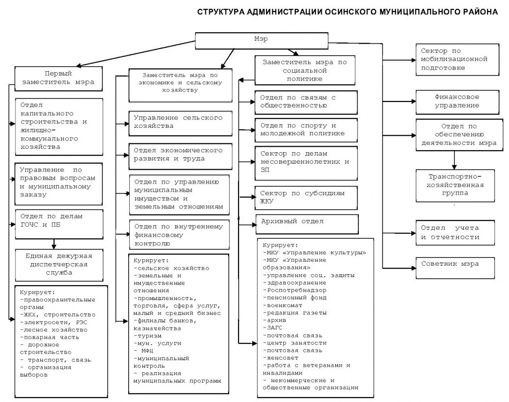 Структура   2021г.jpg